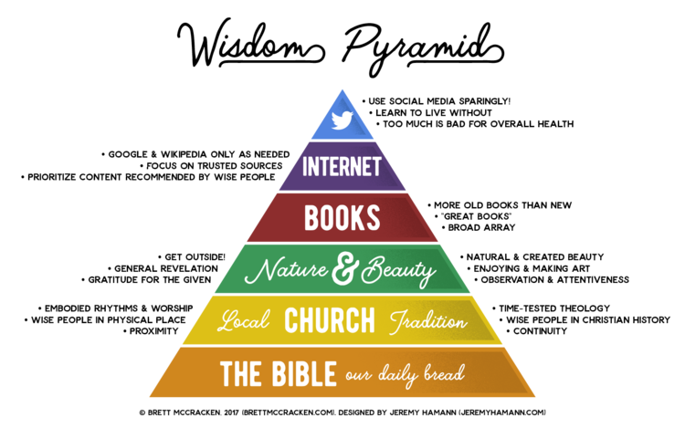 This image has an empty alt attribute; its file name is brett-wisdom_pyramid-freebies-white-full.png